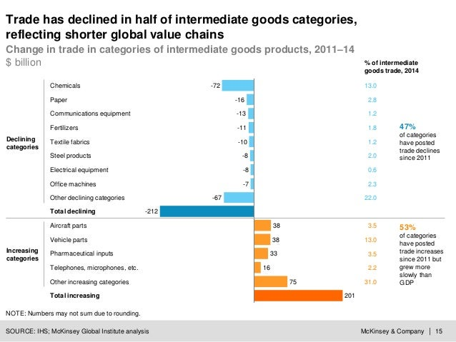 McKinsey & Company | 15SOURCE: IHS; McKinsey Global Institute analysis -72 -13 -8 -16 Steel products Textile fabrics Chemi...