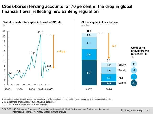 McKinsey & Company | 16 SOURCE: IMF Balance of Payments; Economist Intelligence Unit; Bank for International Settlements; ...