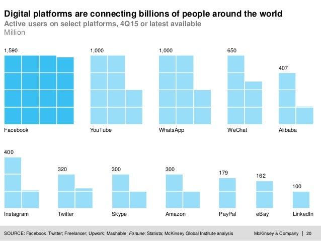 McKinsey & Company | 20SOURCE: Facebook; Twitter; Freelancer; Upwork; Mashable; Fortune; Statista; McKinsey Global Institu...