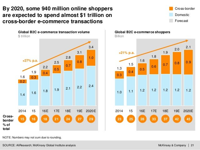 McKinsey & Company | 21 By 2020, some 940 million online shoppers are expected to spend almost $1 trillion on cross-border...