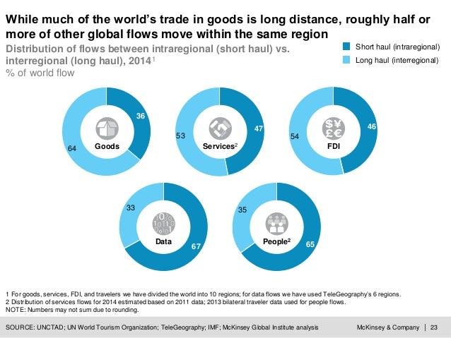 McKinsey & Company | 23 35 65People2 While much of the world's trade in goods is long distance, roughly half or more of ot...