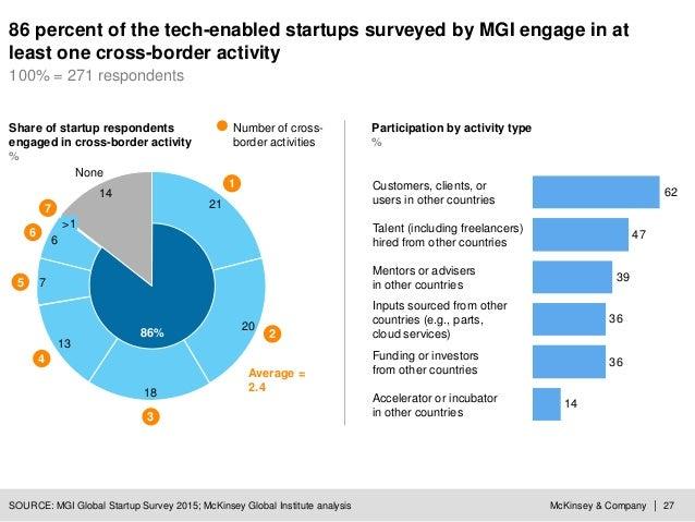 McKinsey & Company | 27SOURCE: MGI Global Startup Survey 2015; McKinsey Global Institute analysis 14 36 36 39 47 62 Inputs...