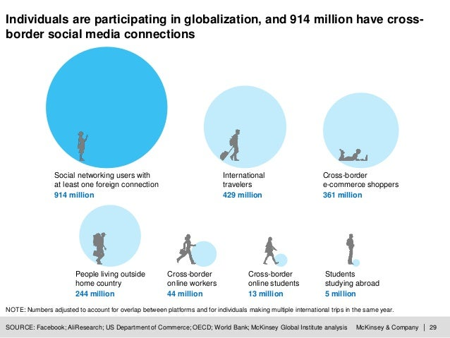 McKinsey & Company | 29 Individuals are participating in globalization, and 914 million have cross- border social media co...