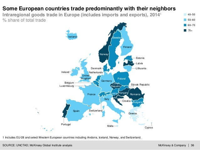 McKinsey & Company | 36 Some European countries trade predominantly with their neighbors Intraregional goods trade in Euro...