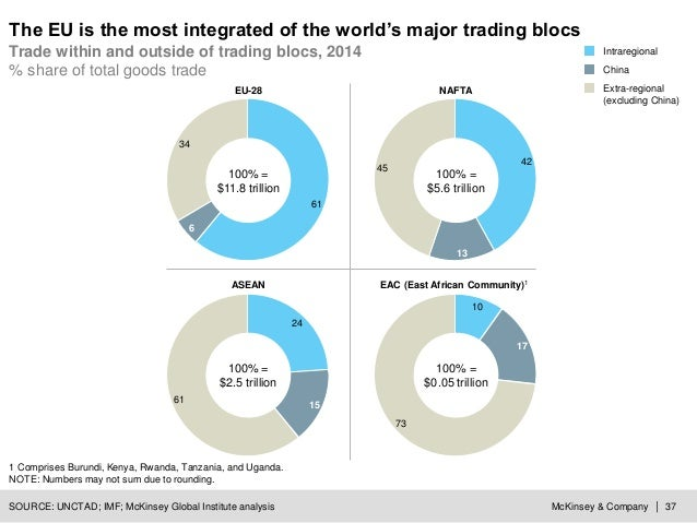McKinsey & Company | 37 15 24 61 42 45 13 SOURCE: UNCTAD; IMF; McKinsey Global Institute analysis The EU is the most integ...