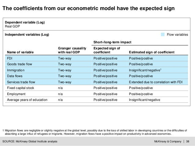McKinsey & Company | 38 Short-/long-term impact Name of variable Granger causality with real GDP Expected sign of coeffici...