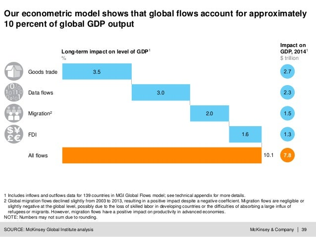 McKinsey & Company | 39 Our econometric model shows that global flows account for approximately 10 percent of global GDP o...