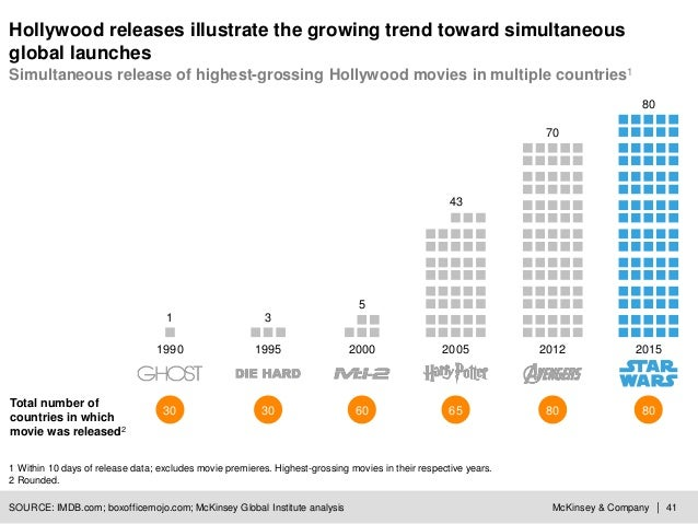 McKinsey & Company | 41 Hollywood releases illustrate the growing trend toward simultaneous global launches SOURCE: IMDB.c...