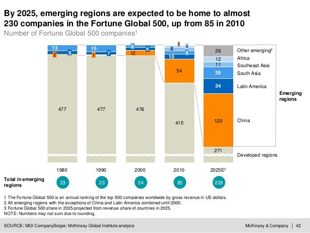 McKinsey & Company | 42 By 2025, emerging regions are expected to be home to almost 230 companies in the Fortune Global 50...