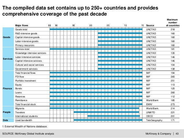 McKinsey & Company | 43 The compiled data set contains up to 250+ countries and provides comprehensive coverage of the pas...