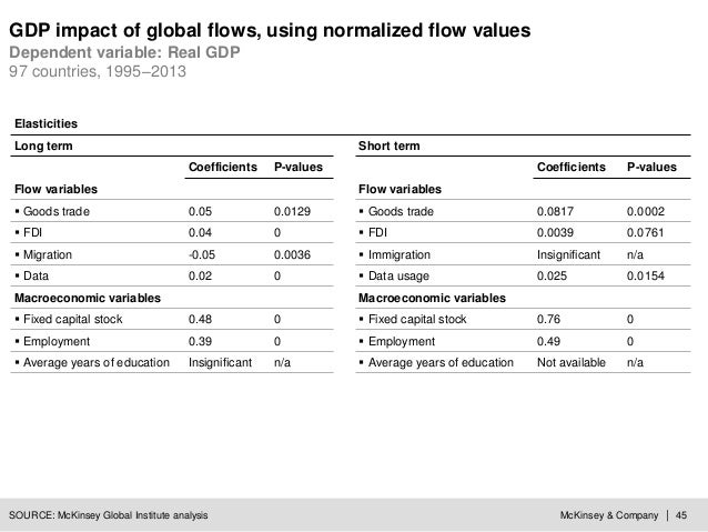McKinsey & Company | 45 GDP impact of global flows, using normalized flow values SOURCE: McKinsey Global Institute analysi...