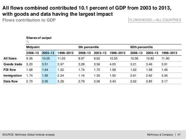 McKinsey & Company | 47 All flows combined contributed 10.1 percent of GDP from 2003 to 2013, with goods and data having t...