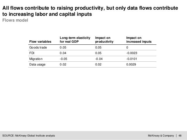 McKinsey & Company | 48 All flows contribute to raising productivity, but only data flows contribute to increasing labor a...
