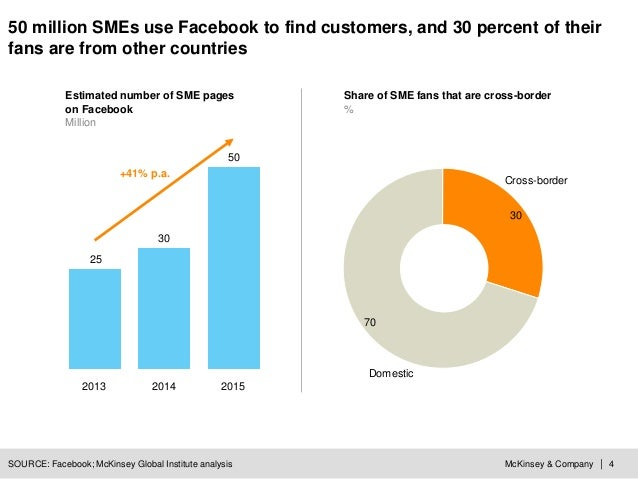 McKinsey & Company | 4 50 30 25 201520142013 SOURCE: Facebook; McKinsey Global Institute analysis 50 million SMEs use Face...