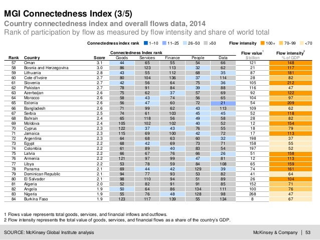 McKinsey & Company | 53 MGI Connectedness Index (3/5) SOURCE: McKinsey Global Institute analysis Country connectedness ind...