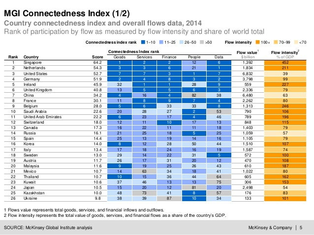 McKinsey & Company | 5 MGI Connectedness Index (1/2) Country connectedness index and overall flows data, 2014 Rank of part...