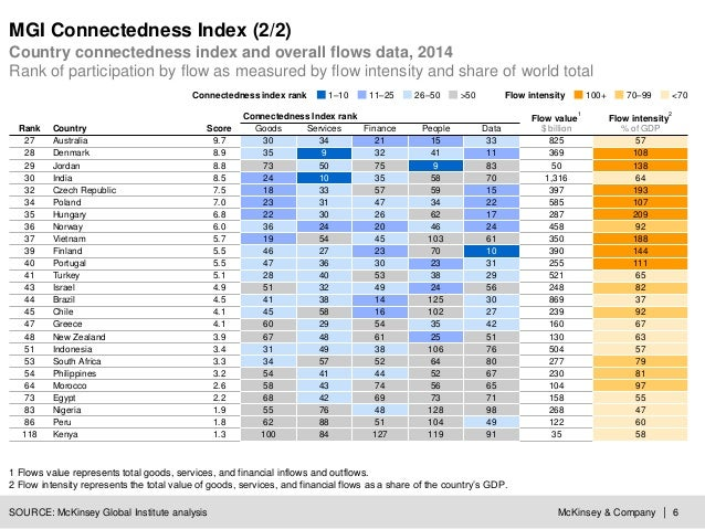 McKinsey & Company | 6 MGI Connectedness Index (2/2) Country connectedness index and overall flows data, 2014 Rank of part...