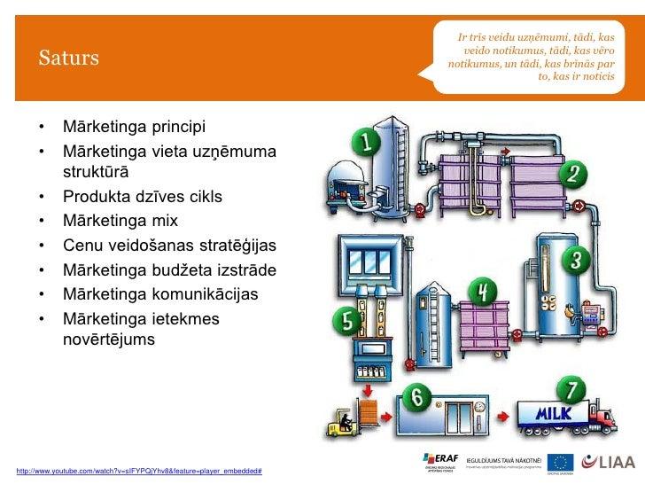 Jauna uzņēmuma mārketings un pārdošana Slide 2