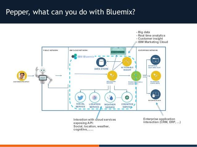 Pepper, what can you do with Bluemix? CUSTOMER /PROSPECT APPLICATION SERVERS ENTERPRISE APPLICATION ENTERPRISE USER DIRECT...