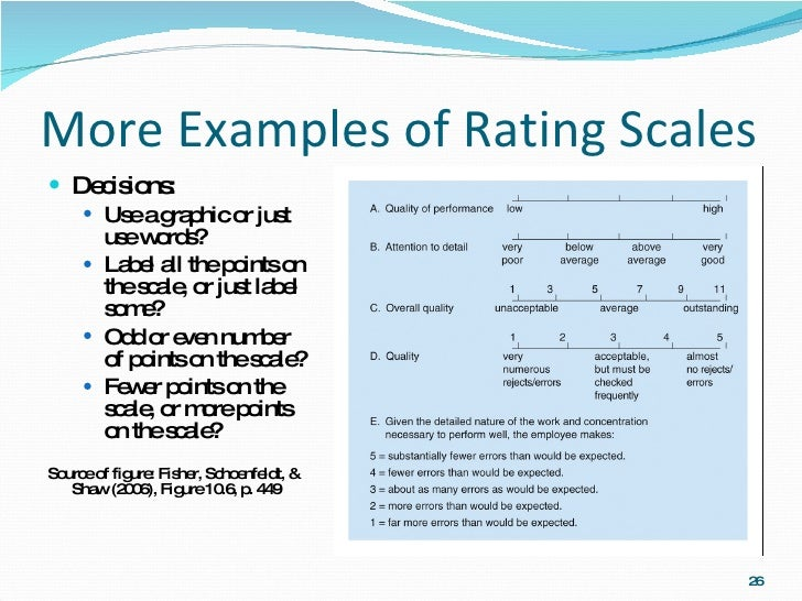 mgmt440-t07-performance-appraisal-26-728  Point Rating Scale Performance Examples on 4 point rubric scale, 4 point satisfaction scale, evaluation scale examples, ranking scale examples, map scale examples, reference point examples, 4 point scale performance appraisal, ratio scale examples, 7 point scale examples, marzano interview examples, likert scale survey examples, marzano learning scales examples, 4 point scale survey, performance rating scales examples, 4 point likert scale, five-point scale examples, 5 point likert scale template examples, marzano strategies examples, printable 5-point scale examples, 1 to 10 attractiveness examples,