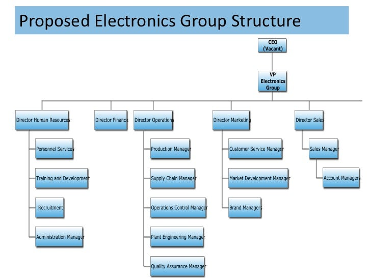 case 2 wallace group Strategic management and business policy: case study 2 the wallace group  the wallace group is devised of three operational groups which include.