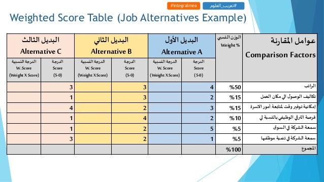 Weighted Score Table (Job Alternatives Example) #integralmea #تعريب_العلوم عواملنةراملقا Comparison Factors ا...