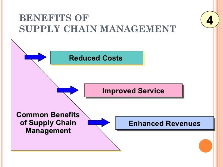 supply chain mgnt Effective supply chains give businesses a competitive advantage in the marketplace and help mitigate risks associated with acquiring raw materials and delivering products or services by .