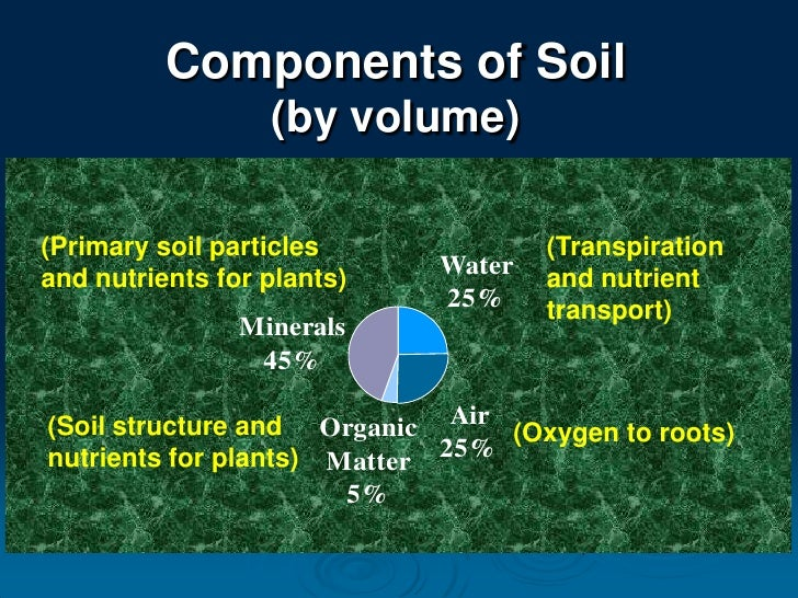 Mg soil ferterlizer for Four main components of soil