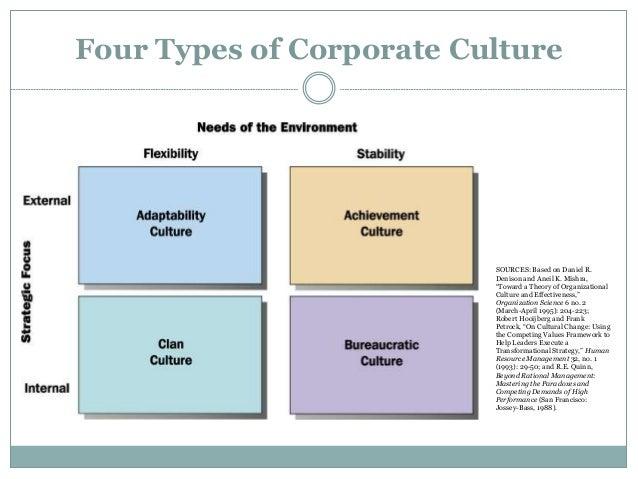 Organisational Structure of Motorola