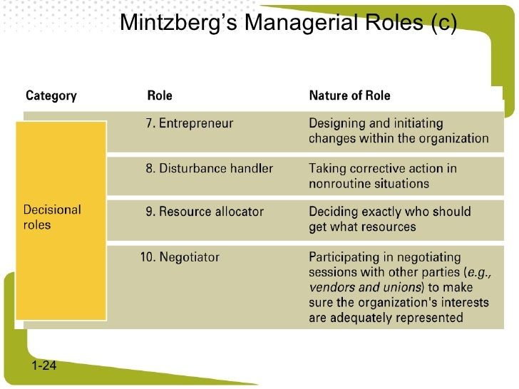 mintzberg interpersonal role While different managers will have different skills and preferences, mintzberg's account of managerial roles prompts a manager to attend to the development of interpersonal skills, to recognise the importance of managing information, and to recognise the different kinds of decision that the manager will face.