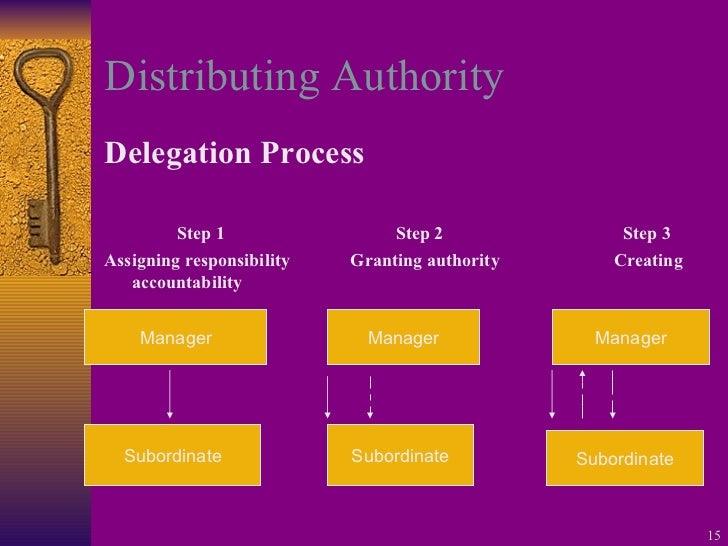 Distributing Authority <ul><li>Delegation Process </li></ul><ul><li>Step 1 Step 2   Step 3 </li></ul><ul><li>Assigning res...