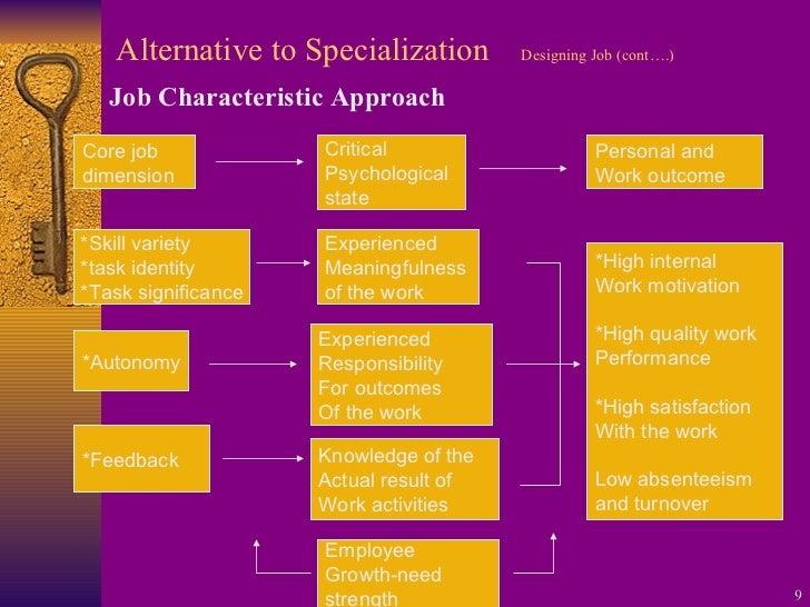 Alternative to Specialization Designing Job (cont….) <ul><li>Job Characteristic Approach </li></ul>Core job  dimension Cri...