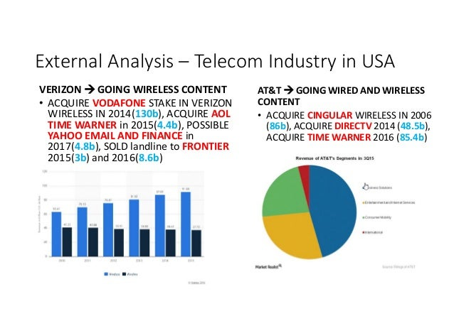 Verizon - Case Analysis
