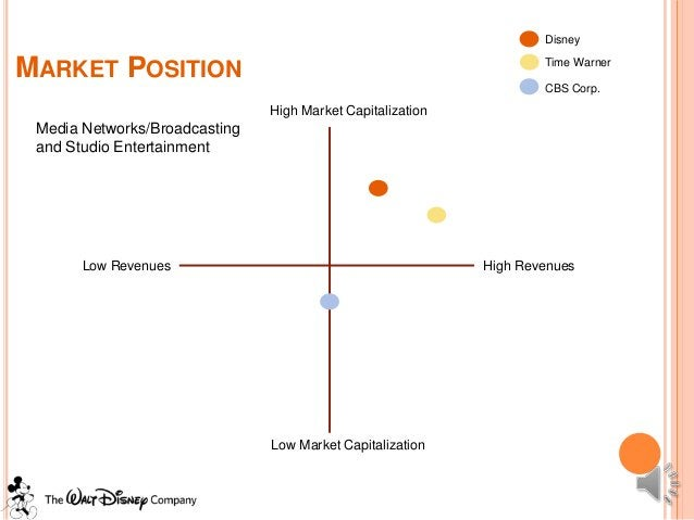 DisneyMARKET POSITION                                                     Time Warner                                     ...