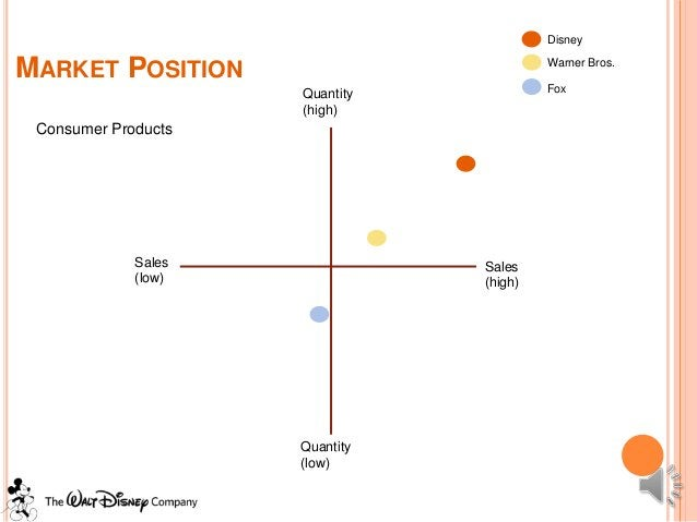 DisneyMARKET POSITION                          Warner Bros.                     Quantity            Fox                   ...