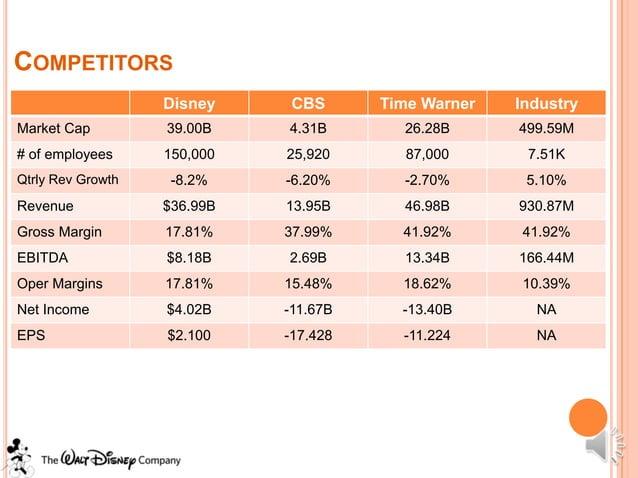 COMPETITORS                   Disney     CBS      Time Warner   IndustryMarket Cap         39.00B    4.31B       26.28B   ...