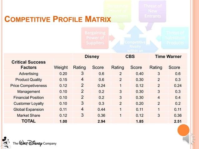 COMPETITIVE PROFILE MATRIX                                     Disney                CBS            Time Warner Critical S...