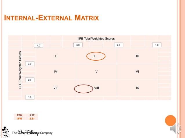 INTERNAL-EXTERNAL MATRIX                                                     IFE Total Weighted Scores                    ...