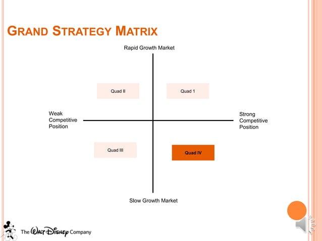 GRAND STRATEGY MATRIX                              Rapid Growth Market                    Quad II                         ...