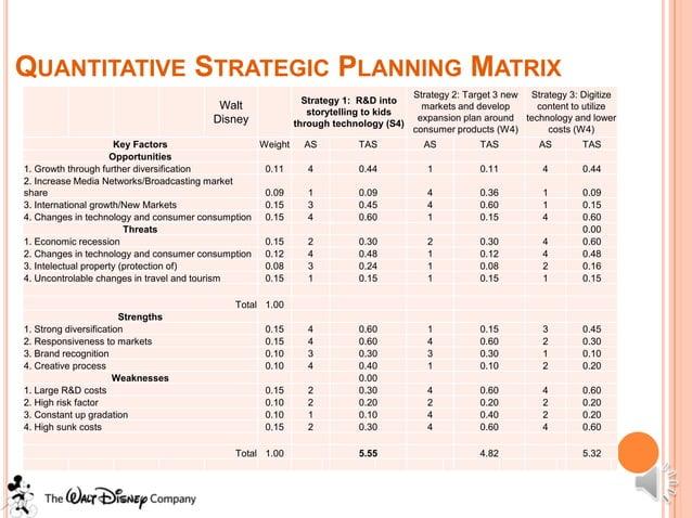 QUANTITATIVE STRATEGIC PLANNING MATRIX                                                                                    ...