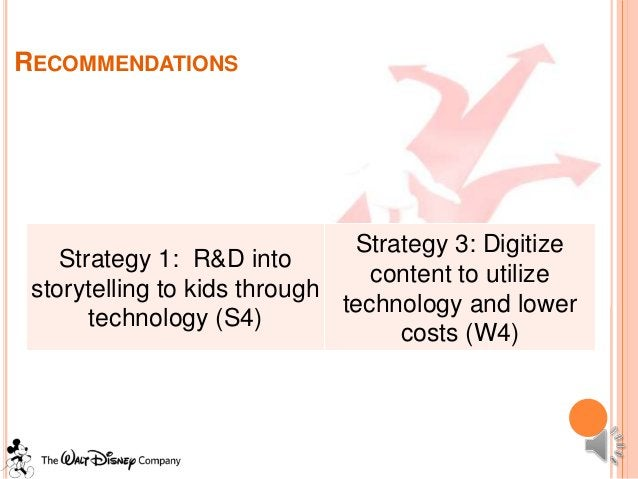 RECOMMENDATIONS                               Strategy 3: Digitize    Strategy 1: R&D into                                ...