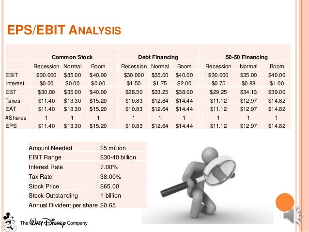EPS/EBIT ANALYSIS                   Common Stock                          Debt Financing                  50-50 Financing ...