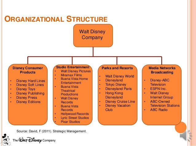 ORGANIZATIONAL STRUCTURE                                               Walt Disney                                        ...