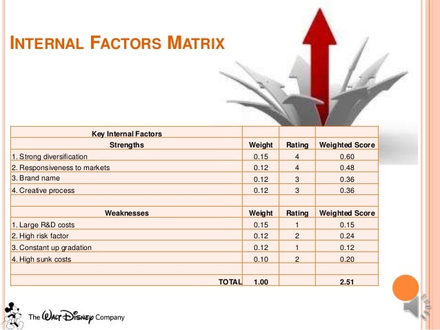 walt disney internal external factors Walt disney company swot analysis (strengths, weaknesses, opportunities,  threats), internal and external factors are in this mass media.