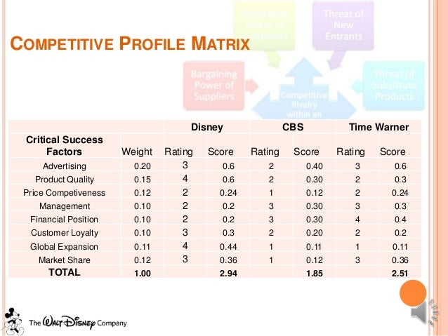 "strategic management and disney difference Both strategic management and strategic planning are keys to business success in any industry, but few know the difference between the two according to a 2009 harvard business review article ""four fatal flaws of strategic planning,"" 88 percent of companies engage in strategic planning, yet few adequately manage their strategies, and even fewer see their goals completely met."