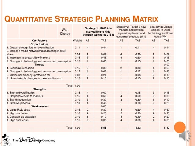 Walt disney case study strategic management