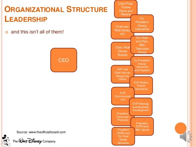 walt disney organizational culture case study Organizational culture and the integration program: a case study on walt disney world resort rio de janeiro, 2015 52 p trabalho de conclusão de curso.