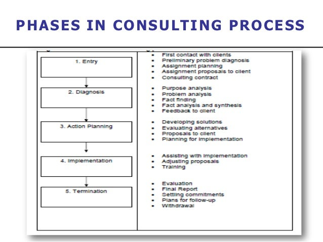 Mgt 7770 management consultancy
