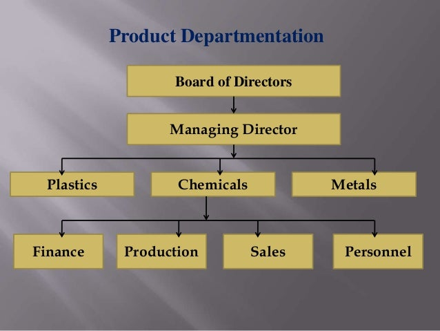 departmentation by enterprise function Departmentalisation is the process of breaking down an enterprise into various  departments hence  departmentalization by function is shown in fig 311.