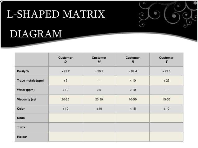L Shaped Matrix Diagram Wiring Diagram Explained
